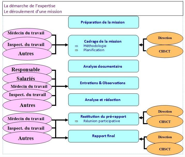 La démarche de l'expertise A compter de la nomination de l'expert dans Experts CHSCT demarche-de-lexpertise